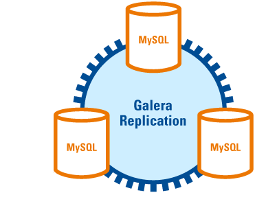 Install And Configure Galera MySQL Cluster On CentOS 7 Server