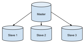 CentOS MySQL Master-Slave Replication - Step by Step
