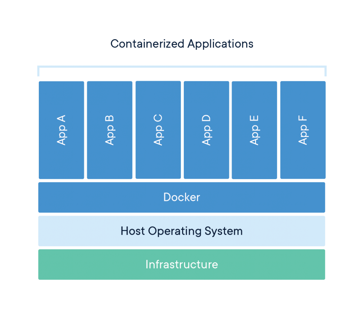 Containerize app Docker