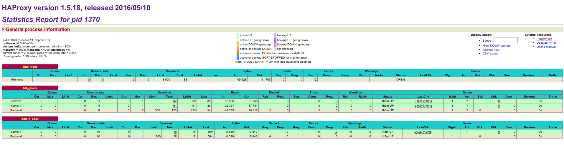 Haproxy Statistics Report